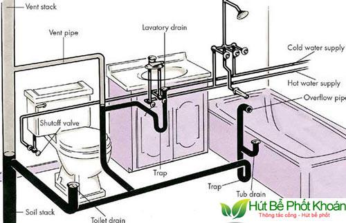 Chọn vị trí lắp đường ống nước