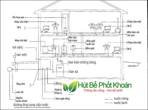 cách đi đường ống nước nóng lạnh