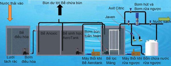 Cơ chế xử lý nước thải bằng màng MBR