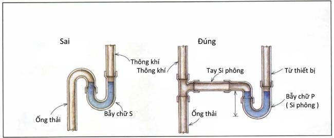 Nguyên lý hoạt động của ống xi phông