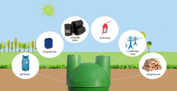 Ưu điểm của hầm Biogas