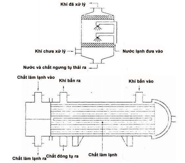 Xử lý khí thải bằng phương pháp ngưng tụ